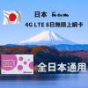 Docomo 8Days 4G LTE Unlimited Data SIM Card